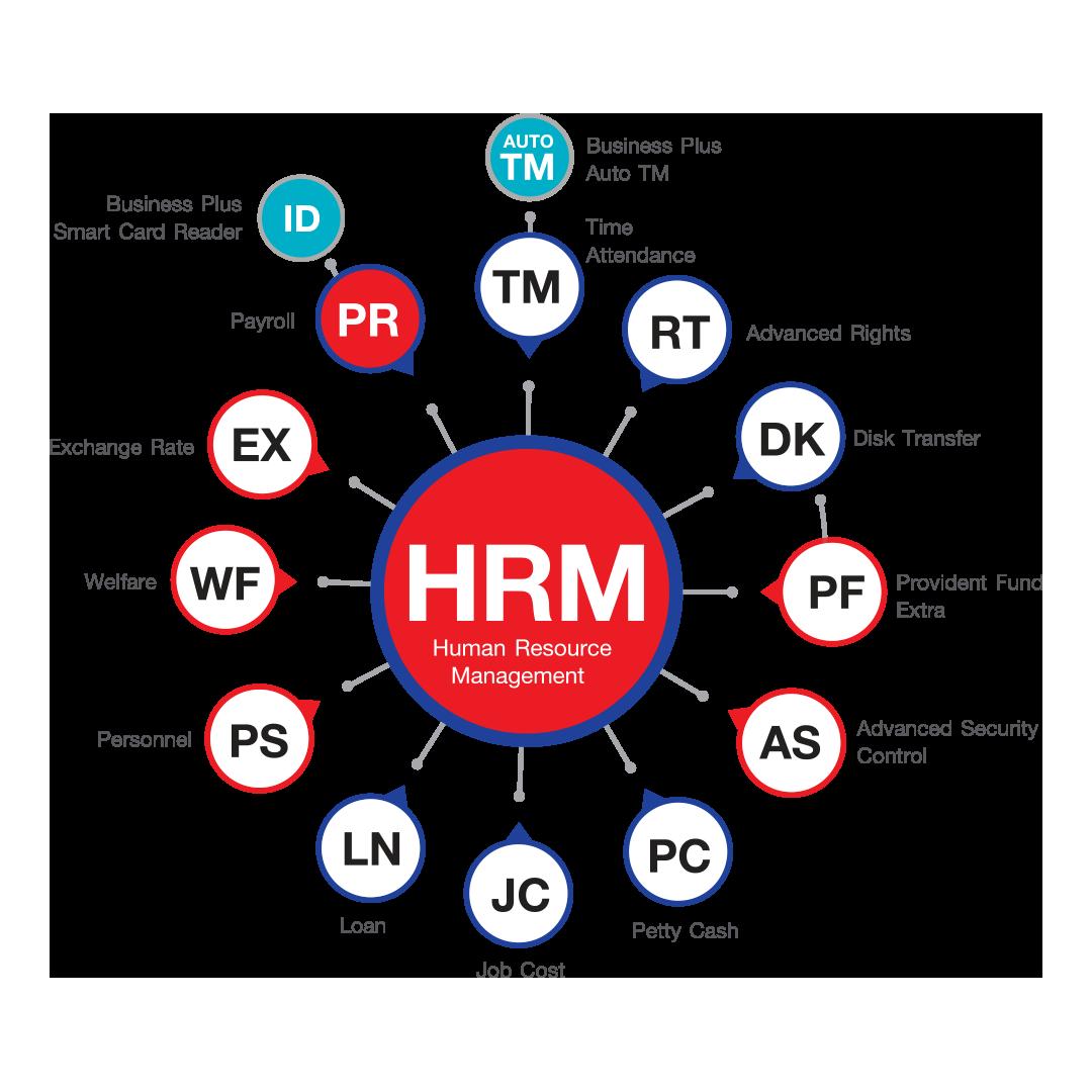 ทำไมจึงมั่นใจเลือกใช้ Business Plus HRM